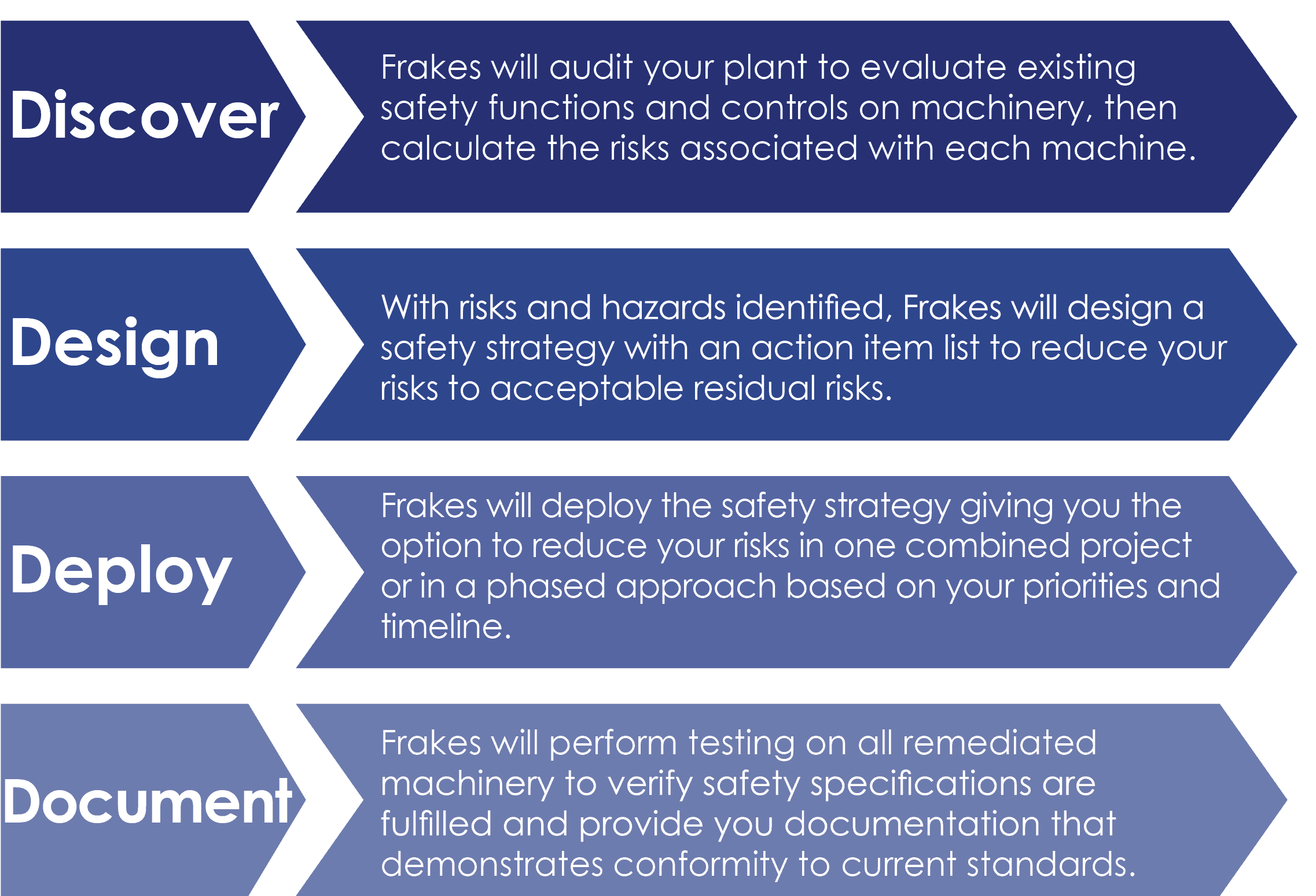Machine Safety at Frakes Engineering